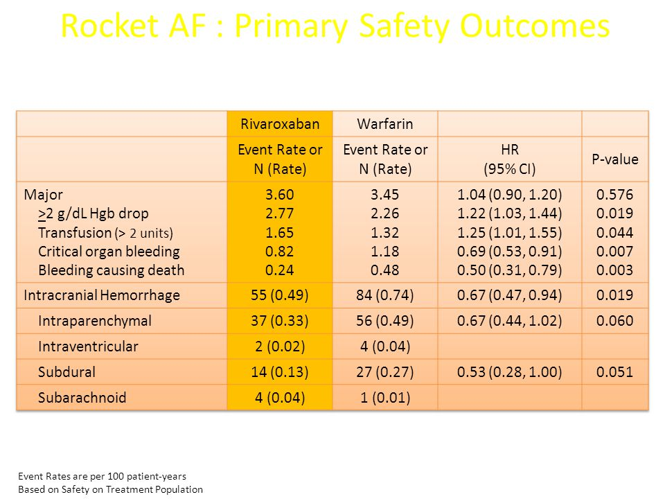 Rocket AF : Primary Safety Outcomes