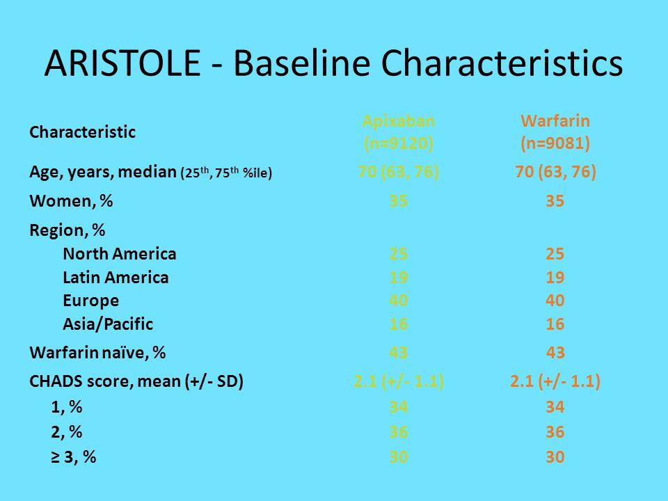 ARISTOLE - Baseline Characteristics