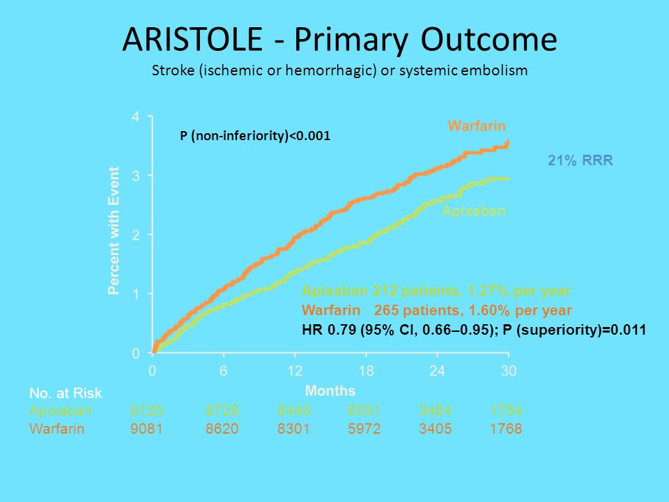 ARISTOLE - Primary Outcome Stroke (ischemic or hemorrhagic) or systemic embolism