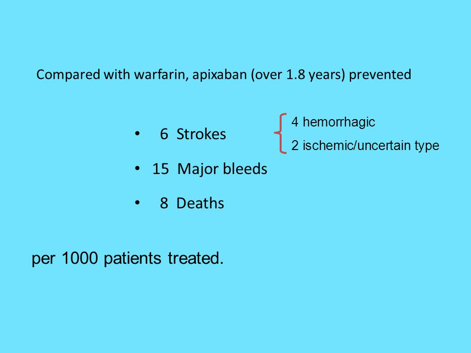 Compared with warfarin, apixaban (over 1.8 years) prevented