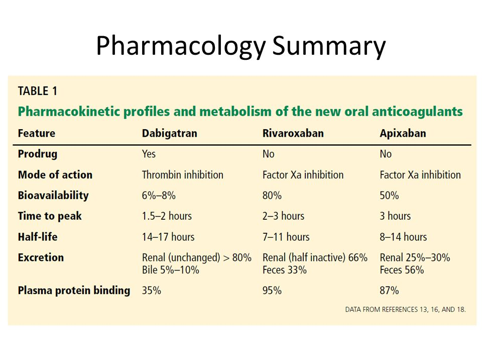Pharmacology Summary