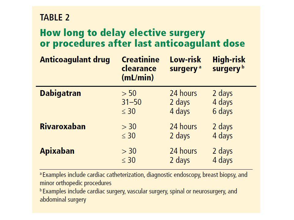 So I need Surgery