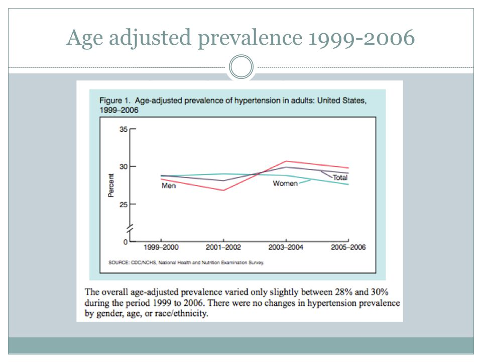 Age adjusted prevalence 1999-2006