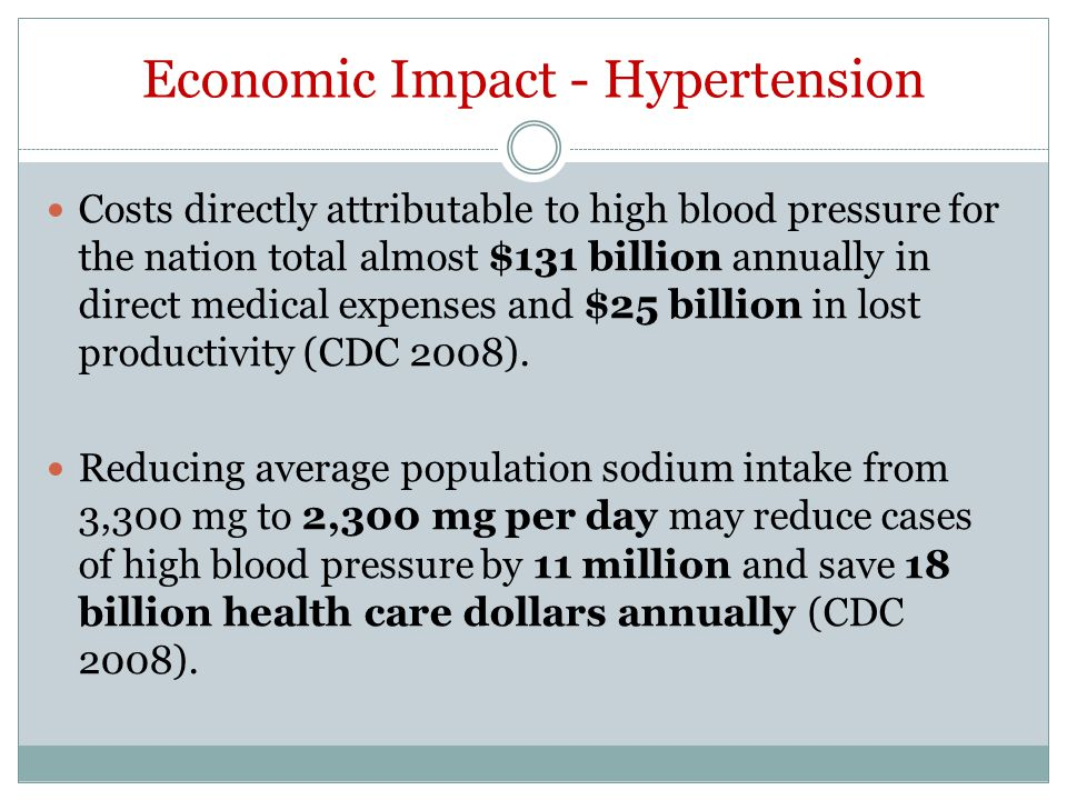 Economic Impact - Hypertension