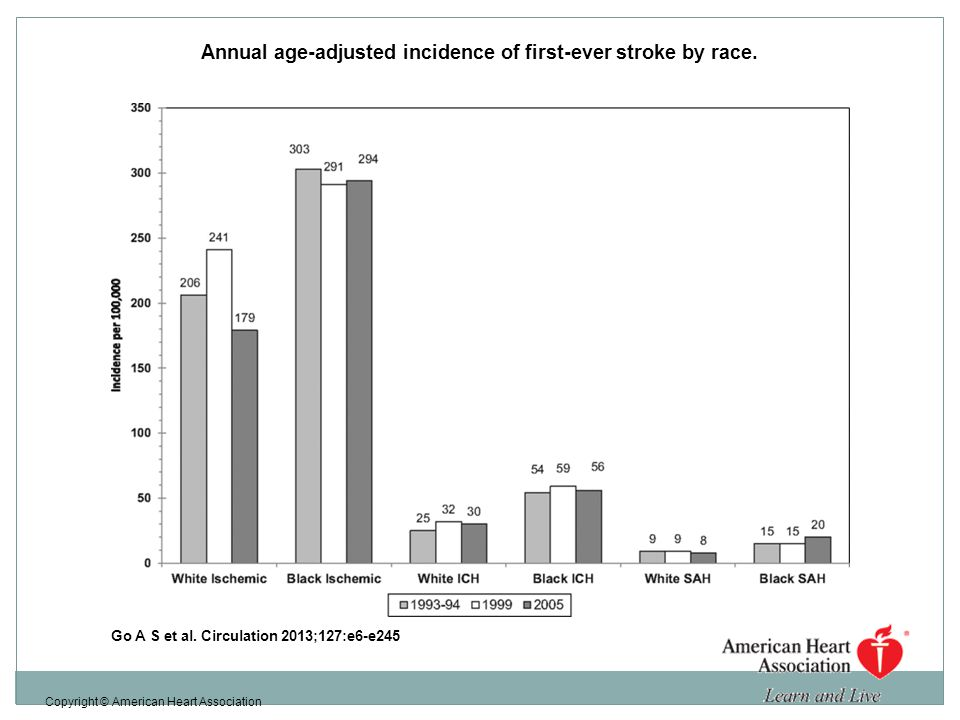 Annual age-adjusted incidence of first-ever stroke by race.
