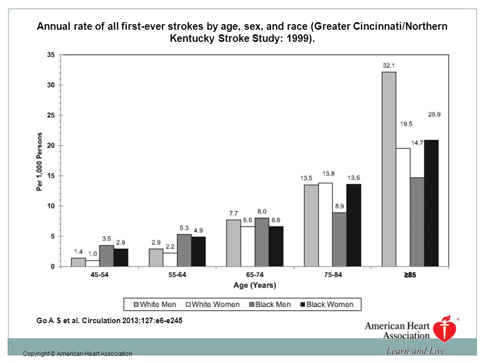 Annual rate of all first-ever strokes by age, sex, and race (Greater Cincinnati/Northern Kentucky Stroke Study: 1999).