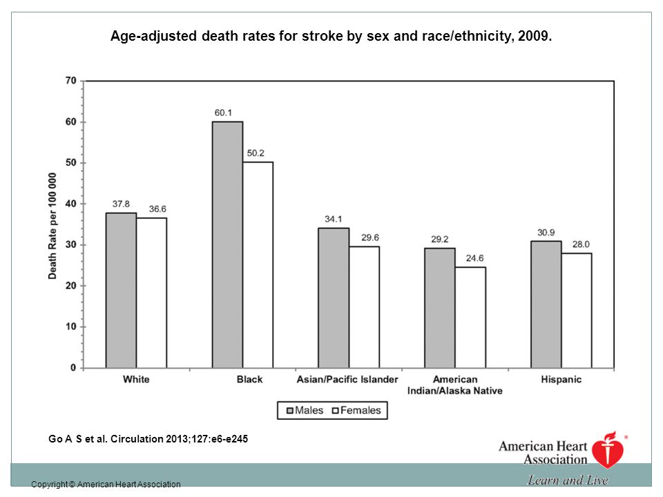 Age-adjusted death rates for stroke by sex and race/ethnicity, 2009.