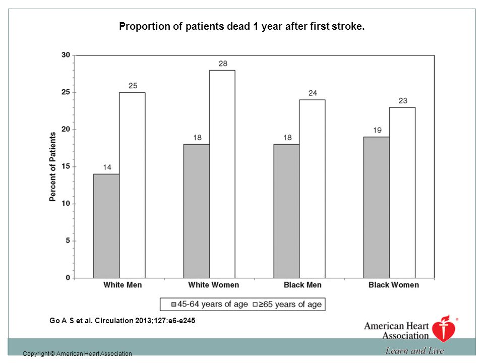Proportion of patients dead 1 year after first stroke.