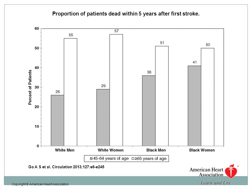 Proportion of patients dead within 5 years after first stroke.