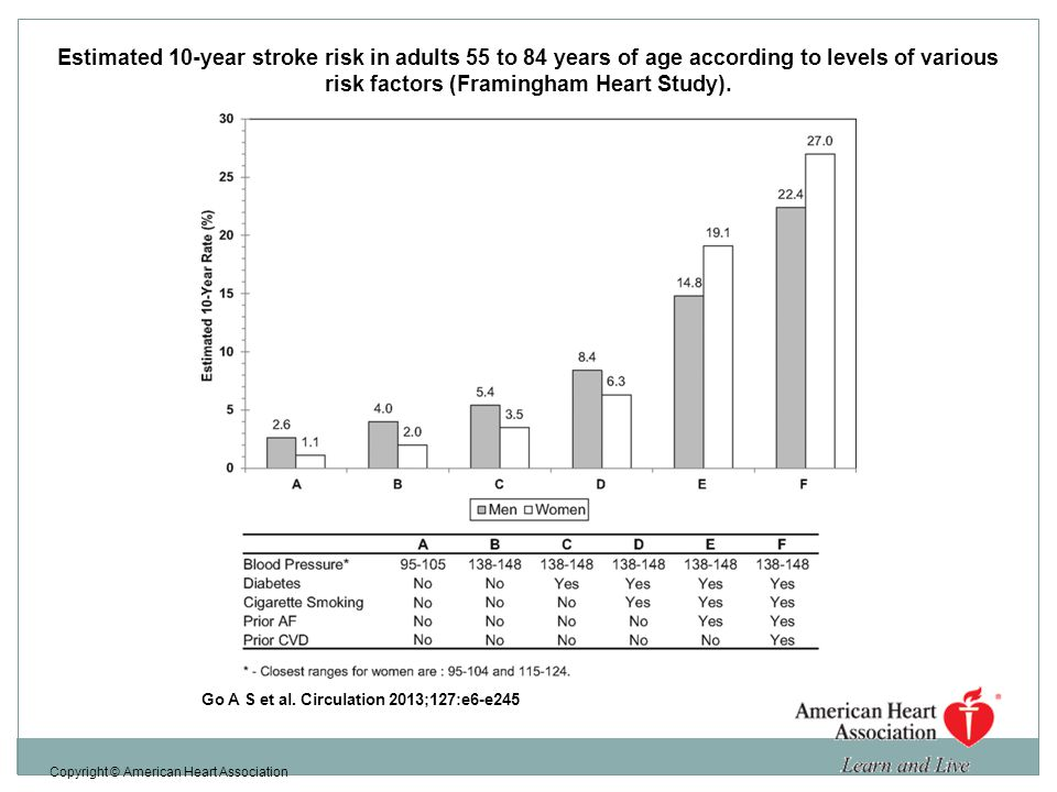 Estimated 10-year stroke risk in adults 55 to 84 years of age according to levels of various risk factors (Framingham Heart Study).