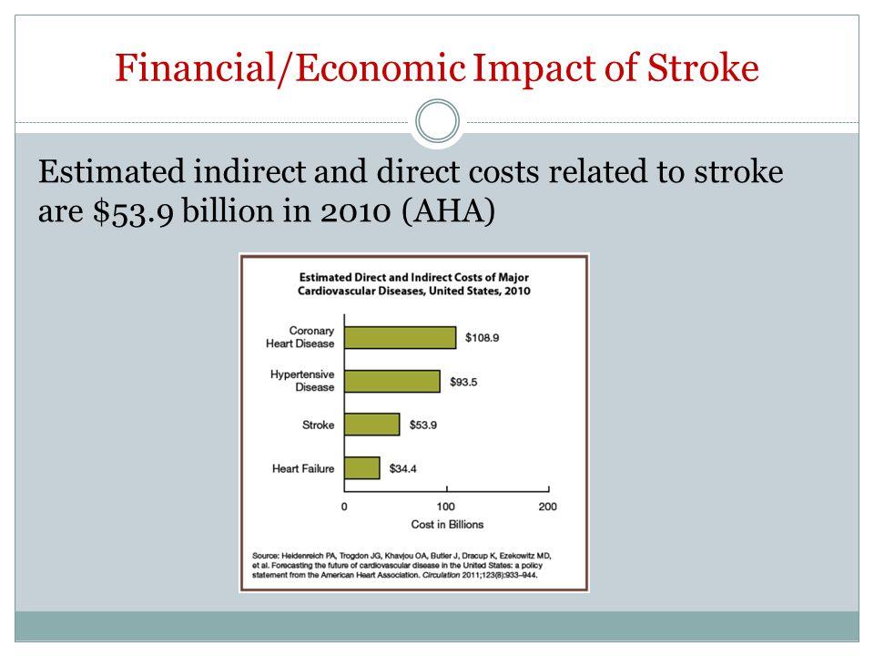 Financial/Economic Impact of Stroke