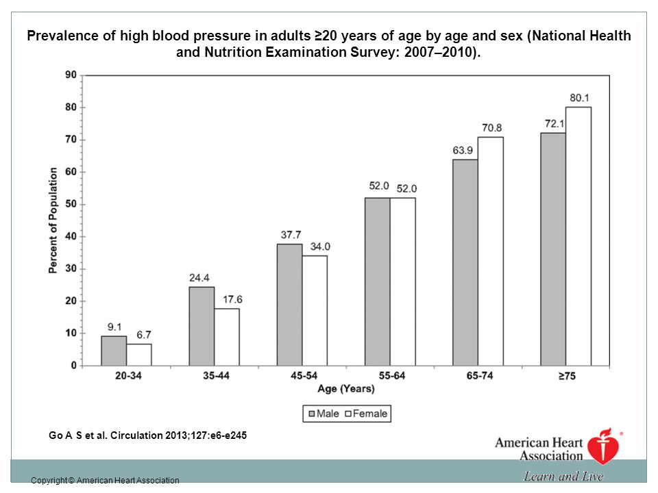 Prevalence of high blood pressure in adults ≥20 years of age by age and sex (National Health and Nutrition Examination Survey: 2007–2010).
