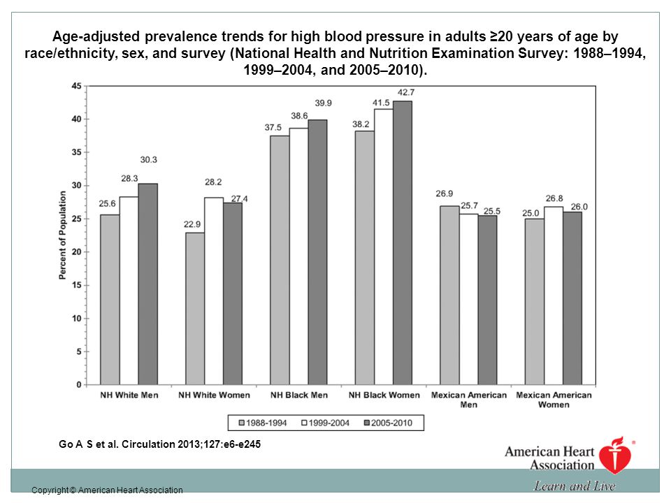 Age-adjusted prevalence trends for high blood pressure in adults ≥20 years of age by race/ethnicity, sex, and survey (National Health and Nutrition Examination Survey: 1988–1994, 1999–2004, and 2005–2010).