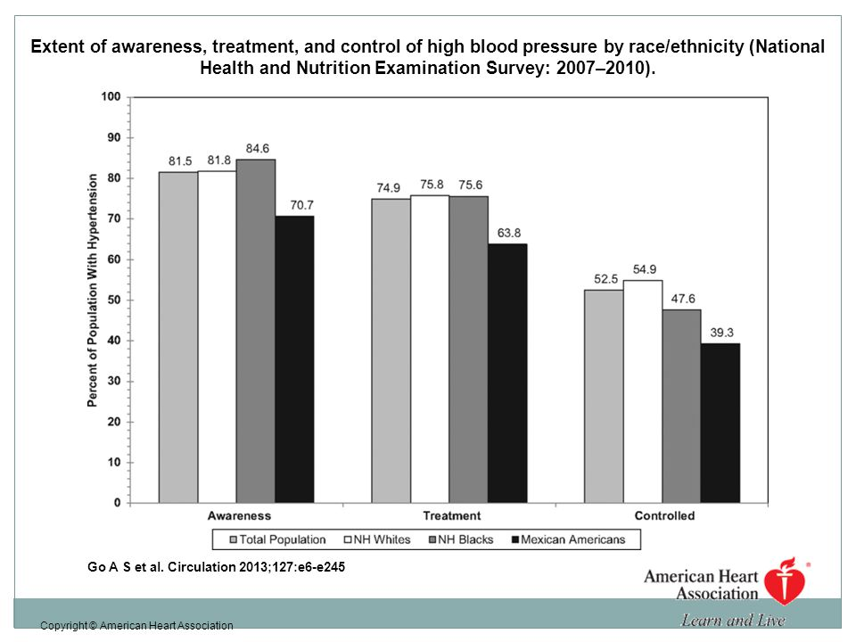 Extent of awareness, treatment, and control of high blood pressure by race/ethnicity (National Health and Nutrition Examination Survey: 2007–2010).