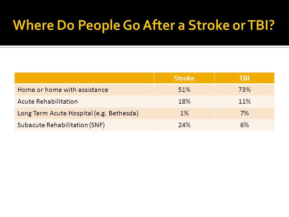 Where Do People Go After a Stroke or TBI