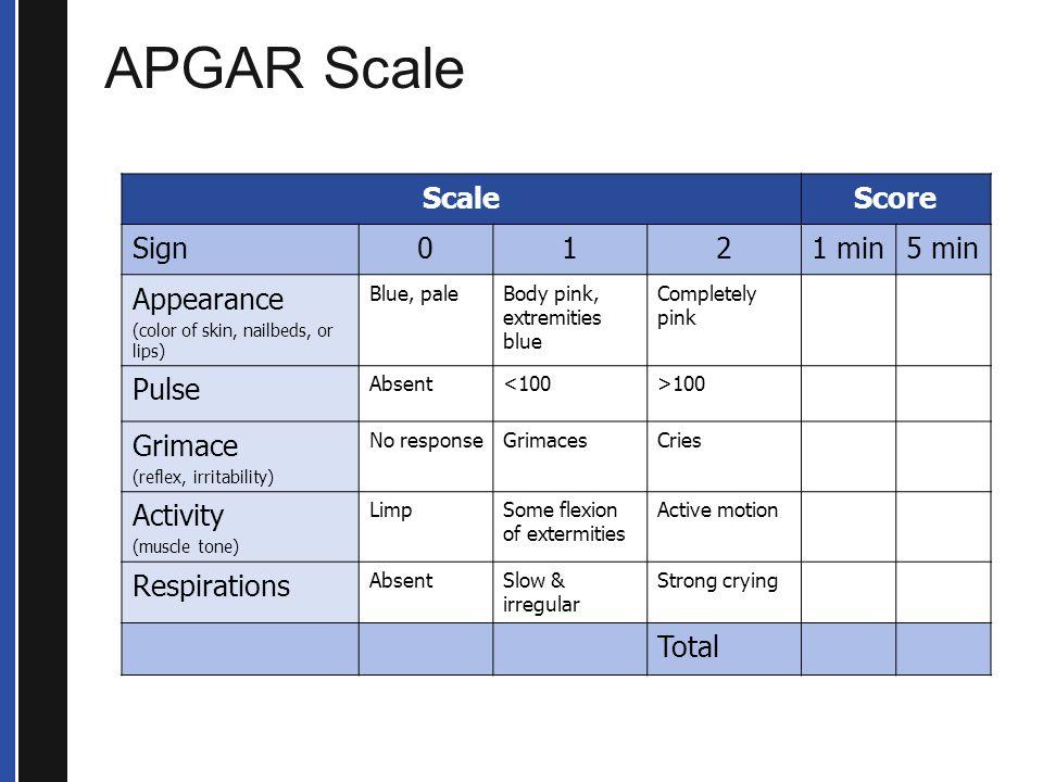 APGAR Scale Scale Score Sign 1 2 1 min 5 min Appearance Pulse Grimace