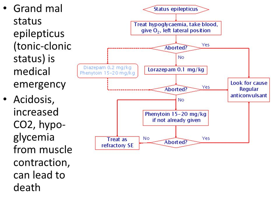 Grand mal status epilepticus (tonic-clonic status) is medical emergency