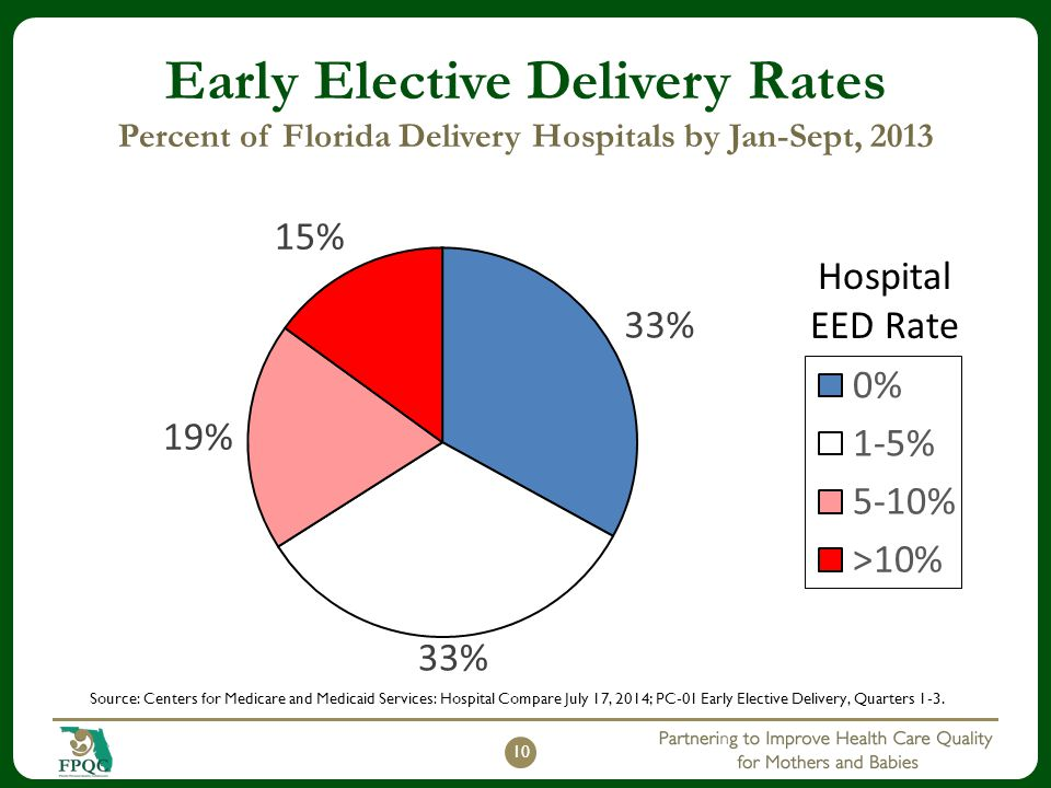 Early Elective Delivery Rates Percent of Florida Delivery Hospitals by Jan-Sept, 2013