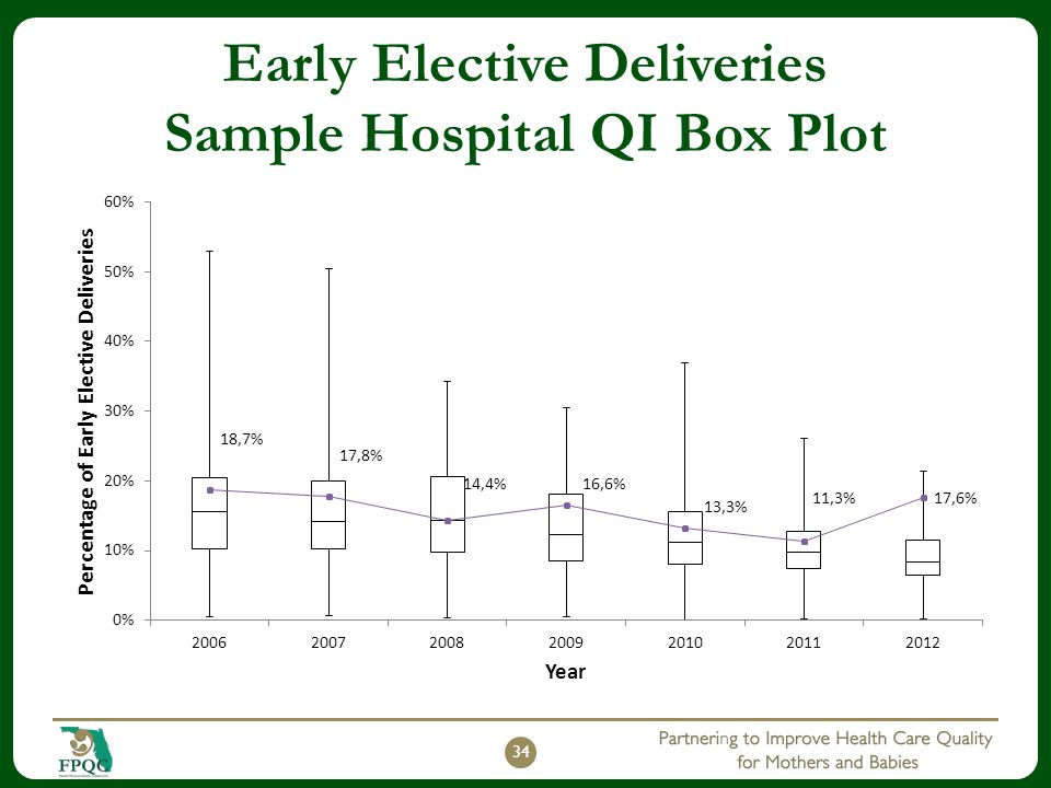 Early Elective Deliveries Sample Hospital QI Box Plot
