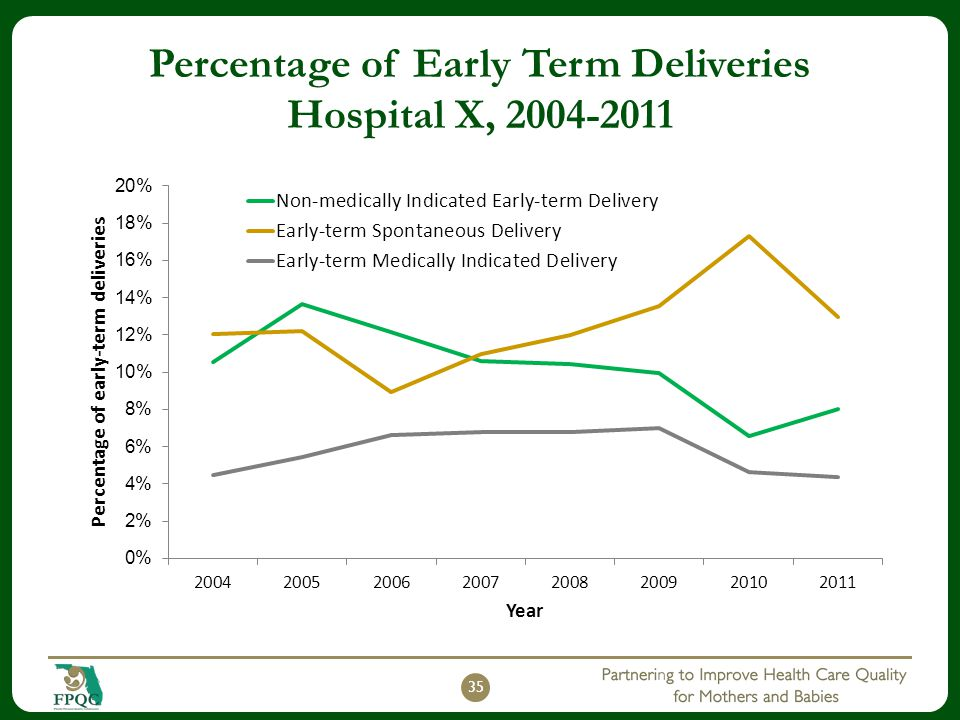 Percentage of Early Term Deliveries Hospital X, 2004-2011