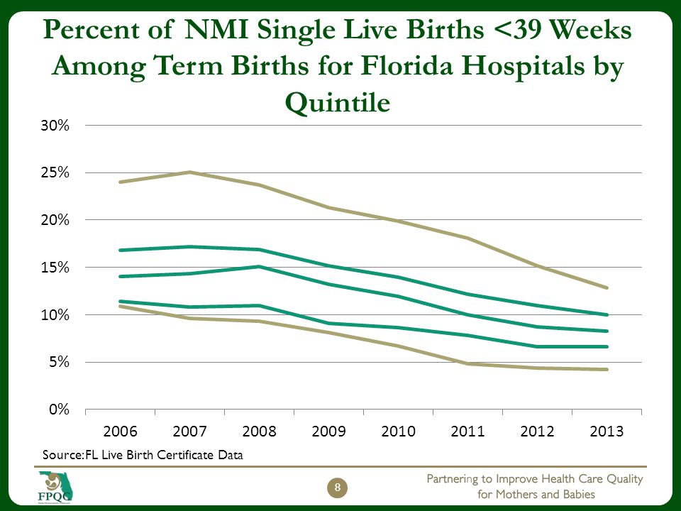 Percent of NMI Single Live Births <39 Weeks Among Term Births for Florida Hospitals by Quintile