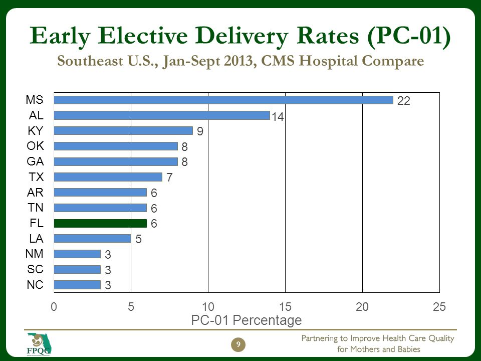 Early Elective Delivery Rates (PC-01) Southeast U. S