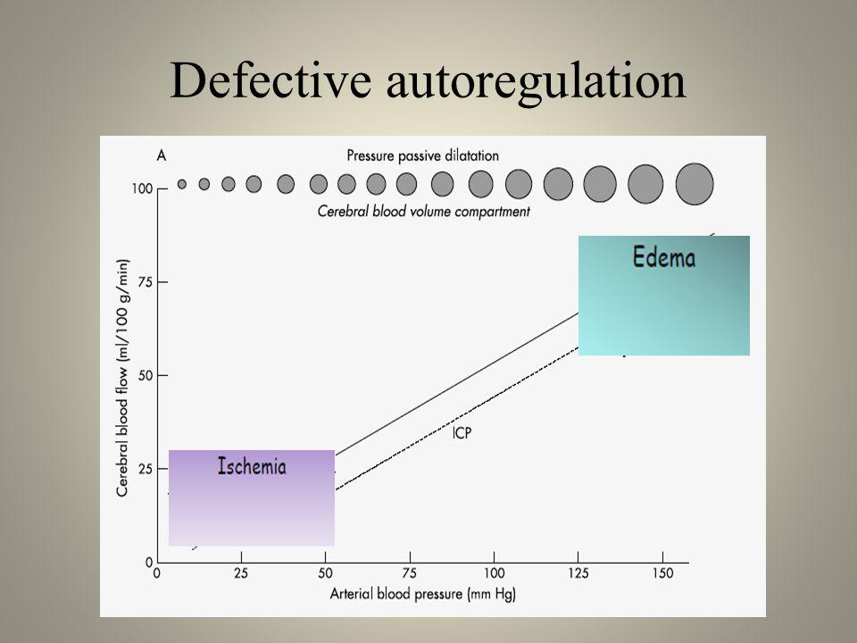 Defective autoregulation