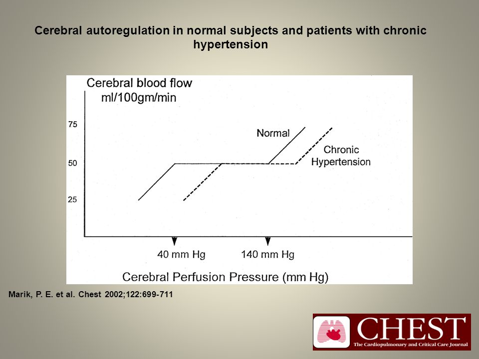 Cerebral autoregulation in normal subjects and patients with chronic hypertension