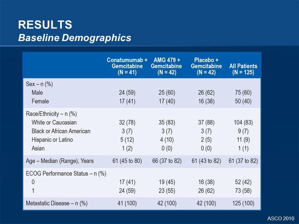RESULTS Baseline Demographics