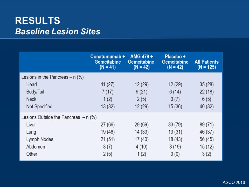RESULTS Baseline Lesion Sites