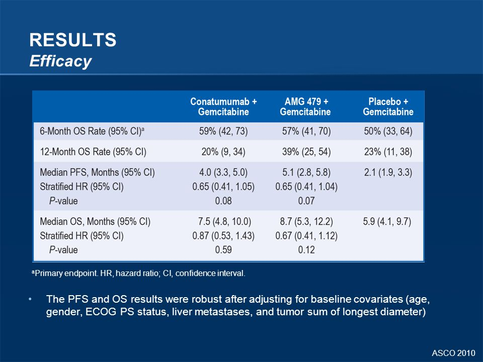 RESULTS Efficacy aPrimary endpoint. HR, hazard ratio; CI, confidence interval.