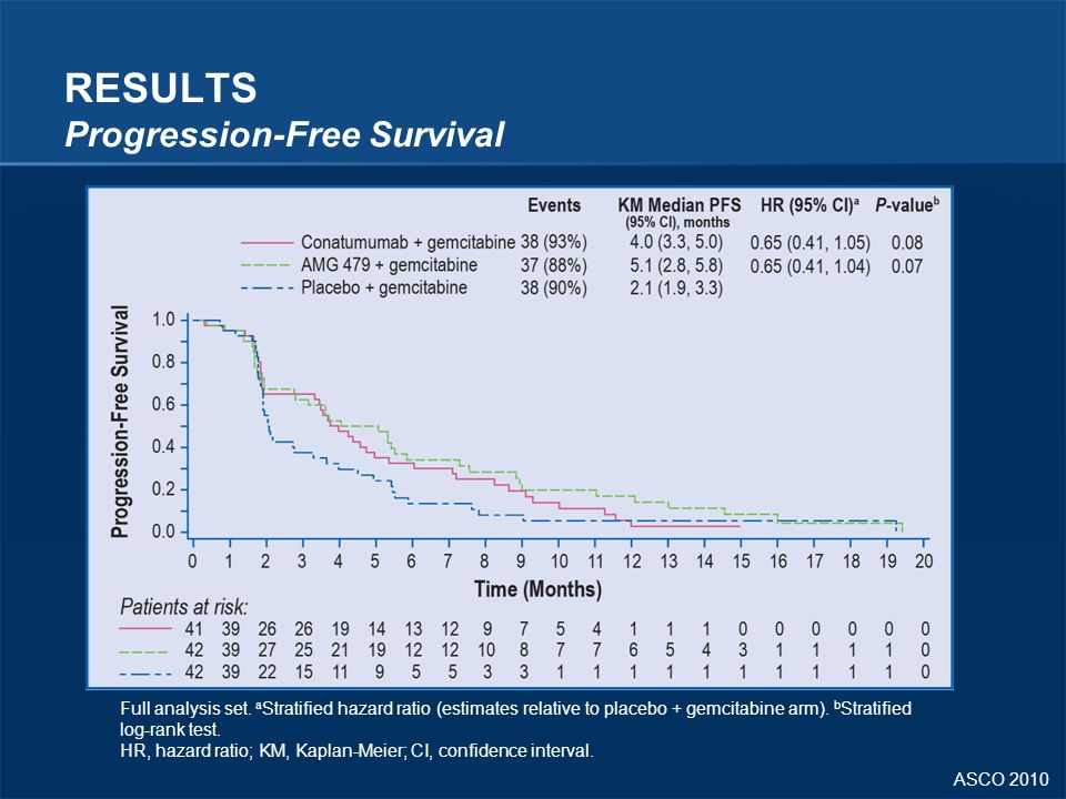 RESULTS Progression-Free Survival