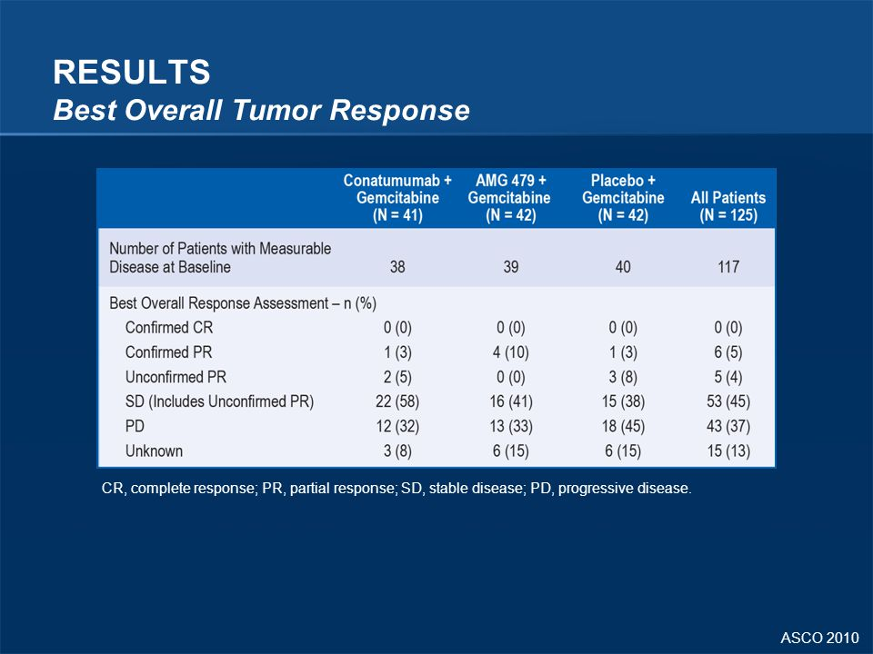RESULTS Best Overall Tumor Response