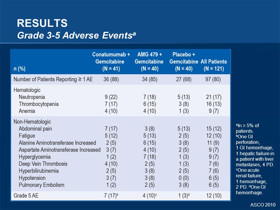 RESULTS Grade 3-5 Adverse Eventsa