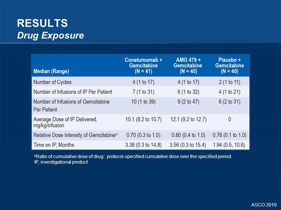 RESULTS Drug Exposure aRatio of cumulative dose of drug : protocol-specified cumulative dose over the specified period.