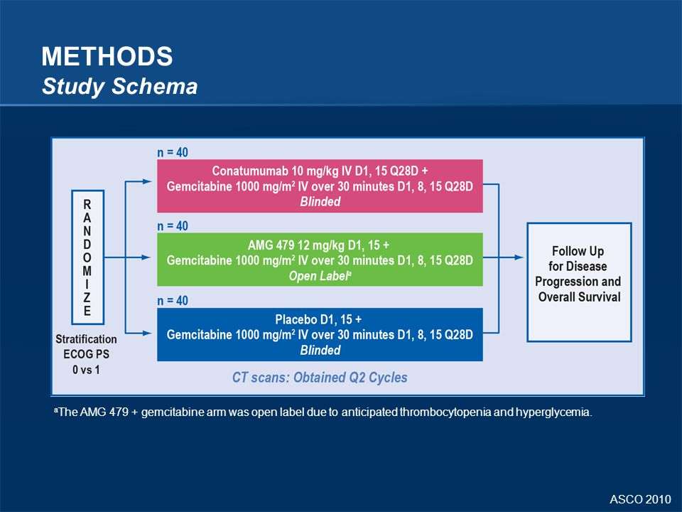 METHODS Study Schema aThe AMG 479 + gemcitabine arm was open label due to anticipated thrombocytopenia and hyperglycemia.