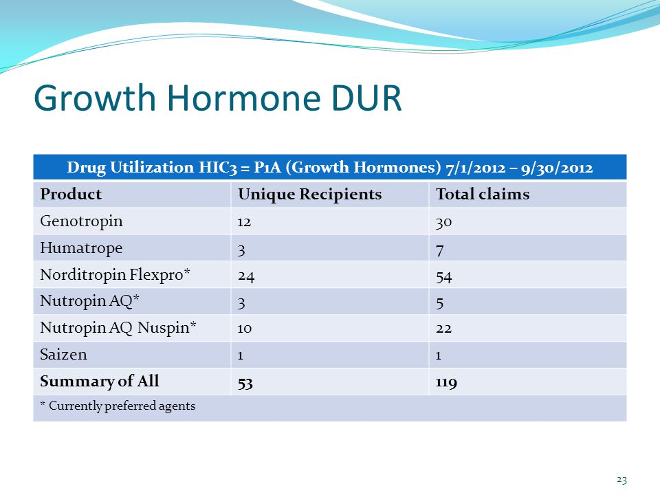 Drug Utilization HIC3 = P1A (Growth Hormones) 7/1/2012 – 9/30/2012