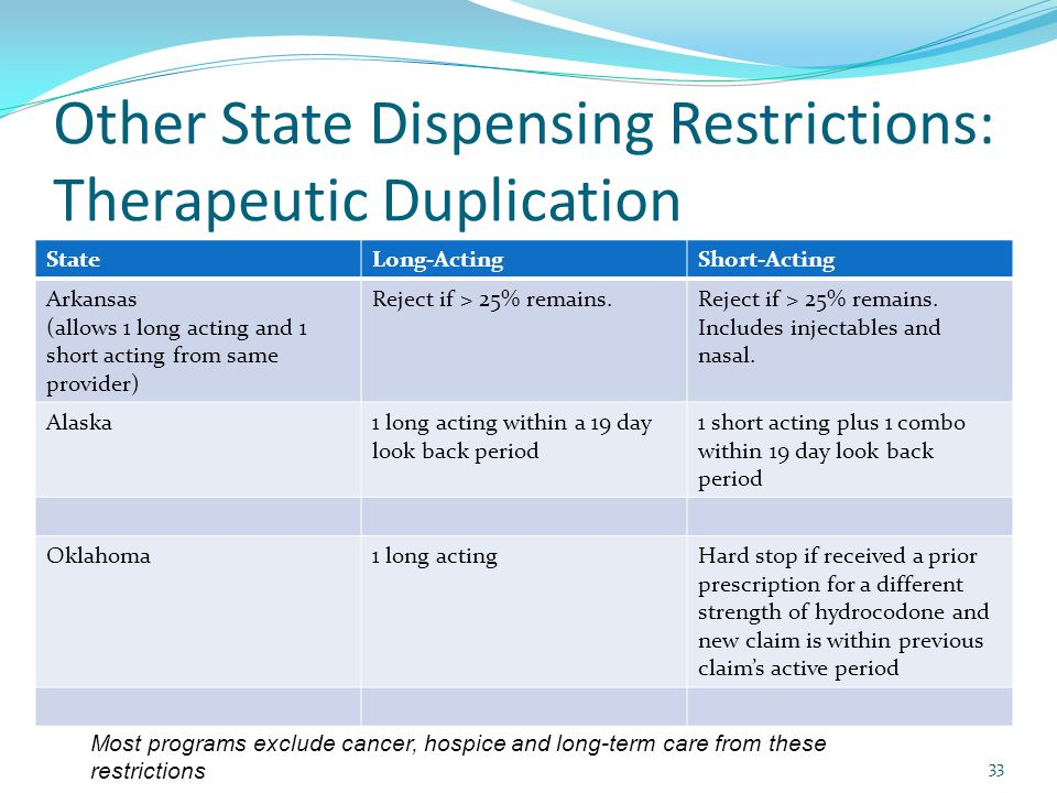 Other State Dispensing Restrictions: Therapeutic Duplication