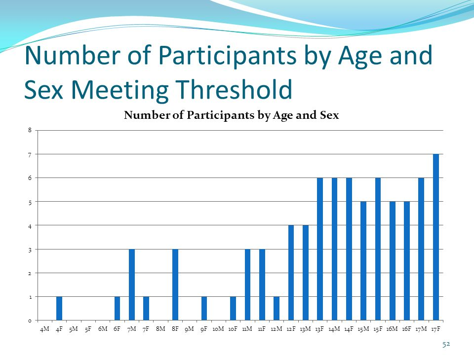 Number of Participants by Age and Sex Meeting Threshold