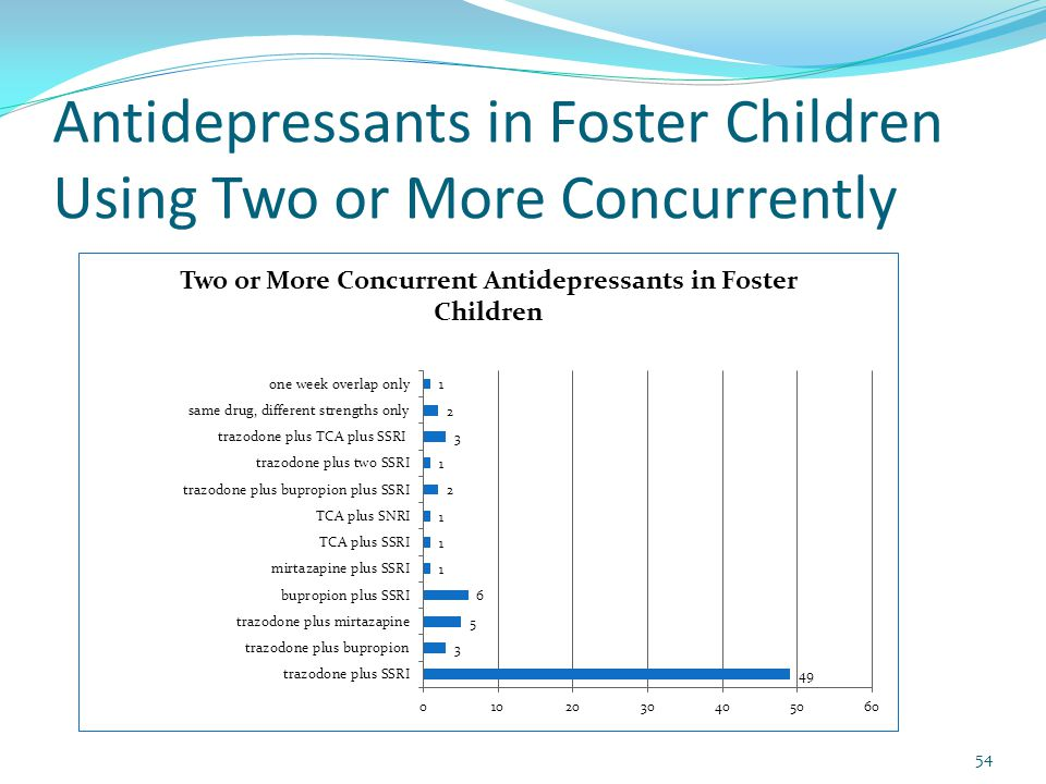 Antidepressants in Foster Children Using Two or More Concurrently