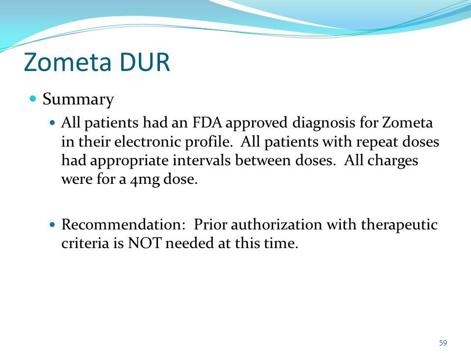 Zometa DUR Summary.