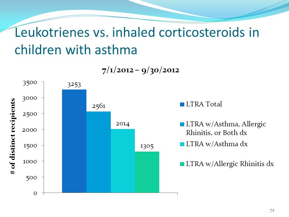 Leukotrienes vs. inhaled corticosteroids in children with asthma