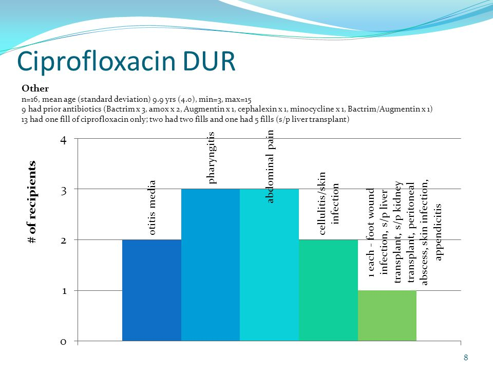Ciprofloxacin DUR Other