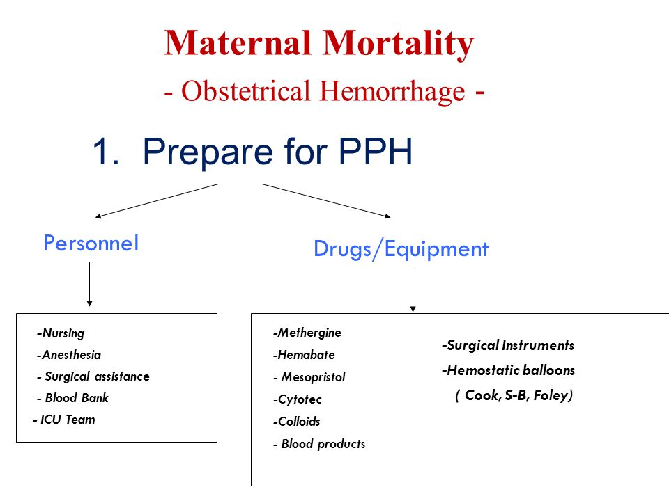 Maternal Mortality 1. Prepare for PPH - Obstetrical Hemorrhage -