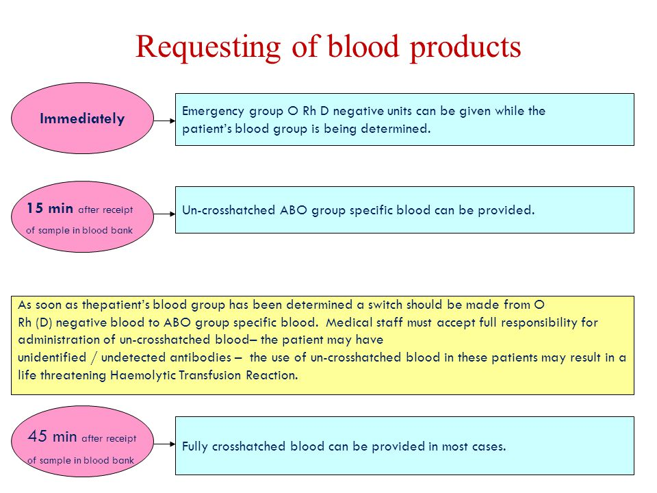 Requesting of blood products