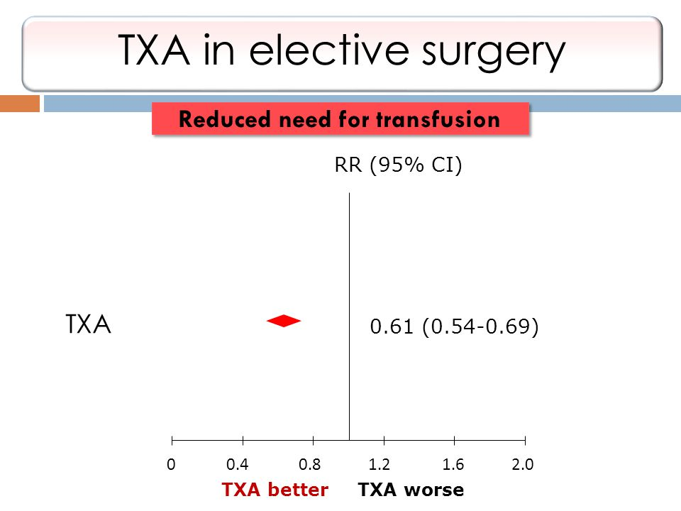 Reduced need for transfusion