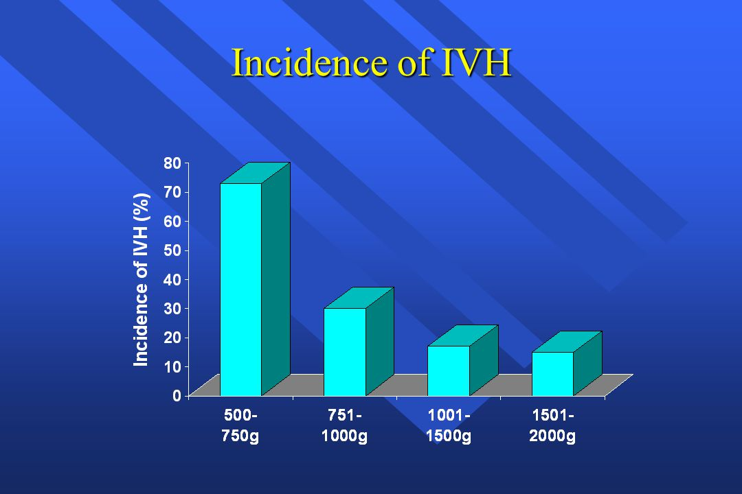 Incidence of IVH