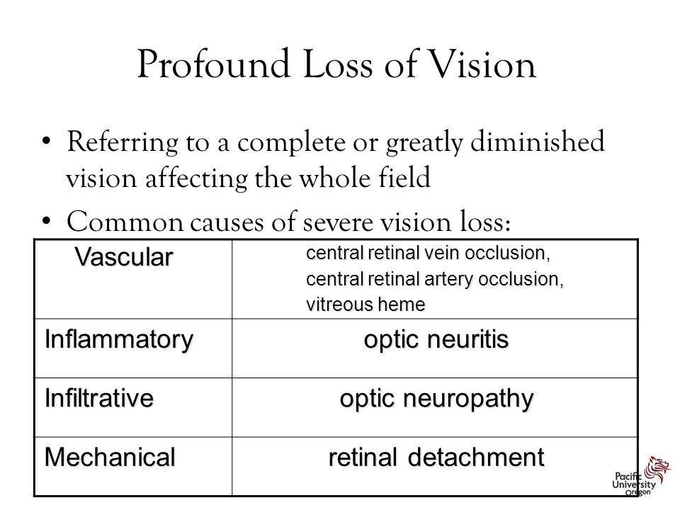 Profound Loss of Vision