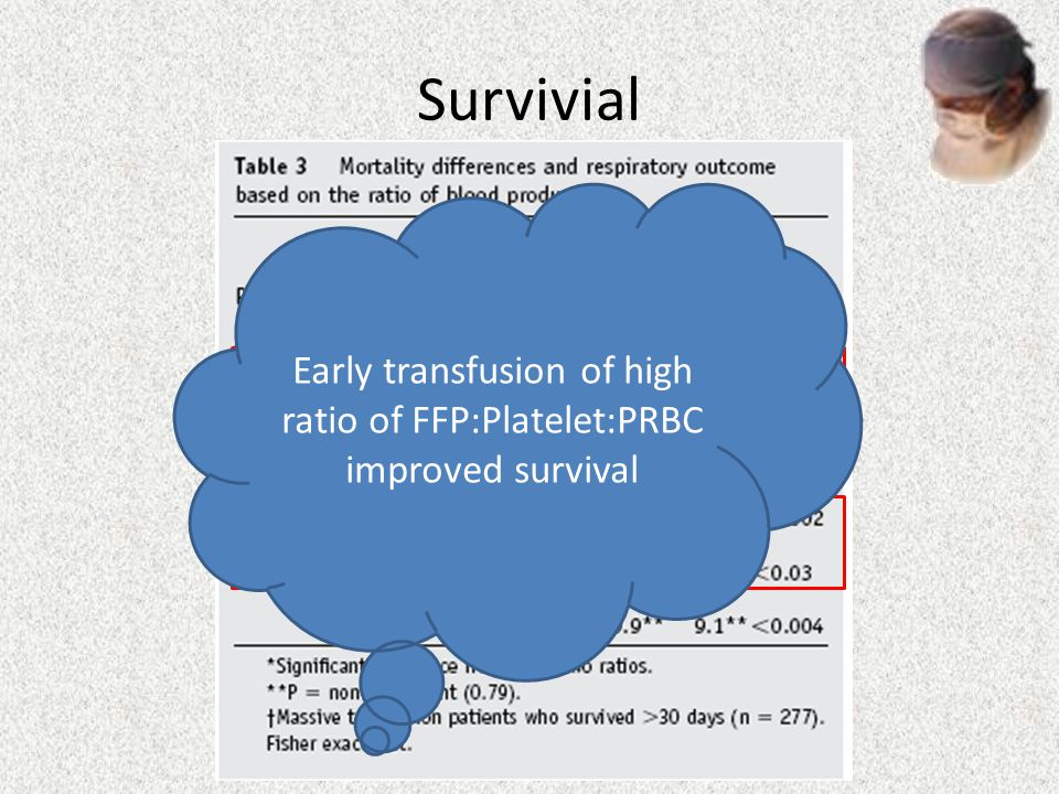 Early transfusion of high ratio of FFP:Platelet:PRBC improved survival