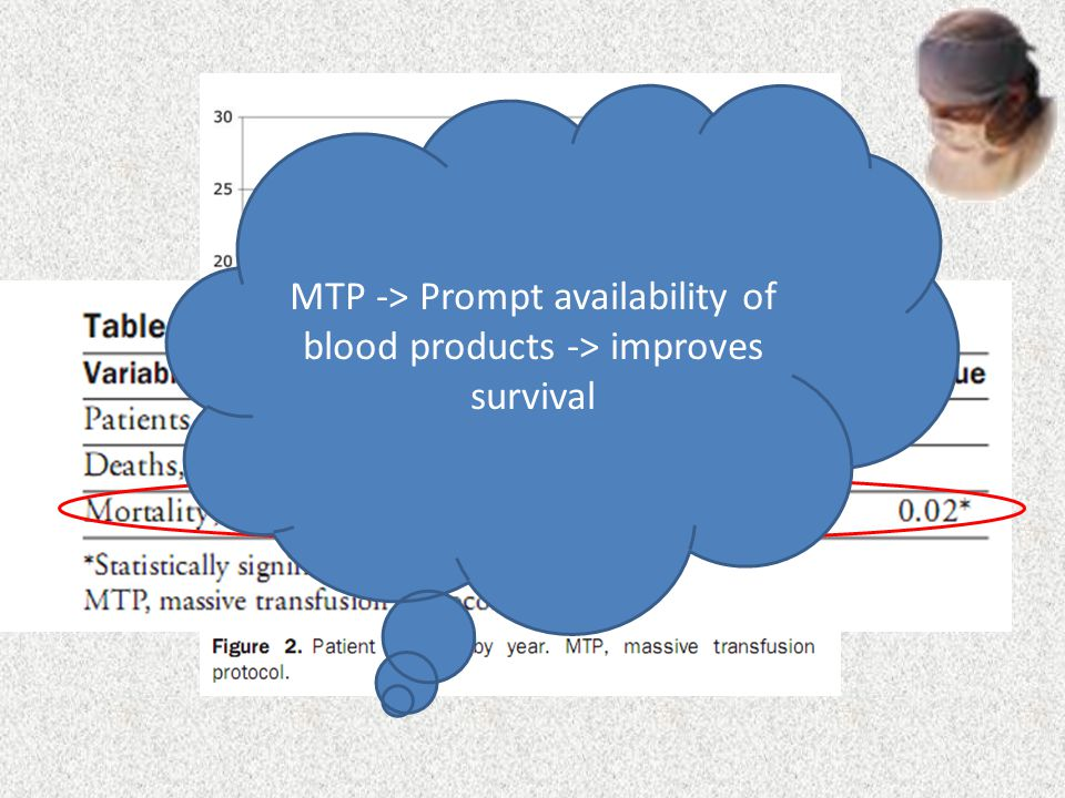 MTP -> Prompt availability of blood products -> improves survival